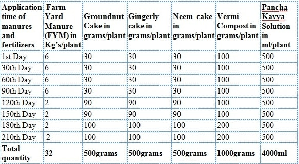 Application of manures and fertilizers.