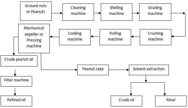 Groundnut Oil Processing Flowchart.